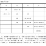 療育手帳B2(軽度知的障害)で障害基礎年金2級を永久認定で取得事例