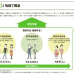 日本の年金制度と障害年金制度