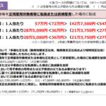 キャリアアップ助成金57万円を知っていますか?